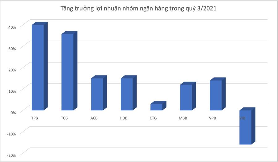 Lợi nhuận ngân hàng theo ước tính của SSI Research. Đồ hoạ: K.Linh