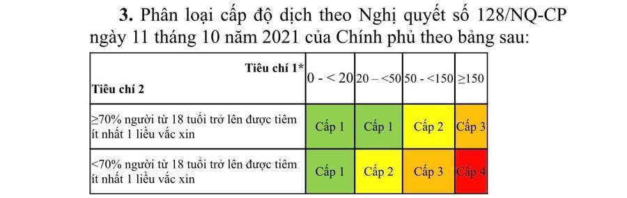 Phân loại cấp độ dịch theo Nghị quyết số 128/NQ-CP của Chính phủ.
