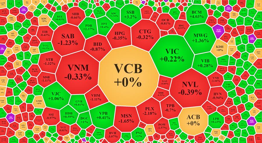 Blue-chips điều chỉnh cả loạt là lực cản tại vùng đỉnh lịch sử của VN-Index.