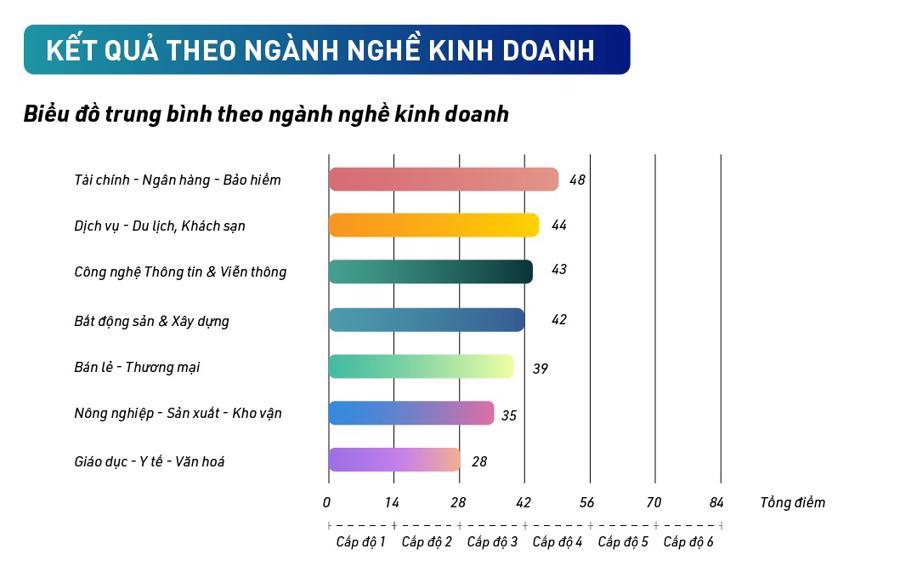 Phần lớn các doanh nghiệp Việt Nam nhận thấy vai trò của văn hóa doanh nghiệp là quan trọng nhưng chưa có sự đầu tư phù hợp. Nguồn: Blue C.