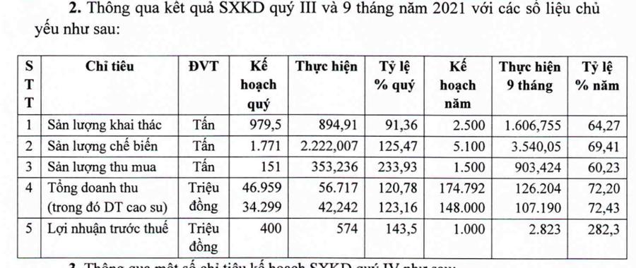Kết quả kinh doanh của Cao su Hoà Bình trong 9 tháng đầu năm 2021.
