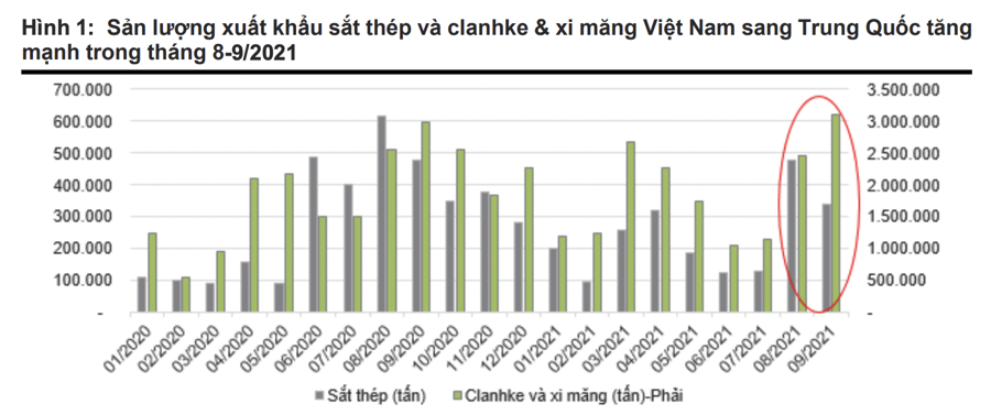 Trung Quốc khủng hoảng thiếu điện, nhiều doanh nghiệp sắt thép, xi măng Việt Nam hưởng lợi - Ảnh 4
