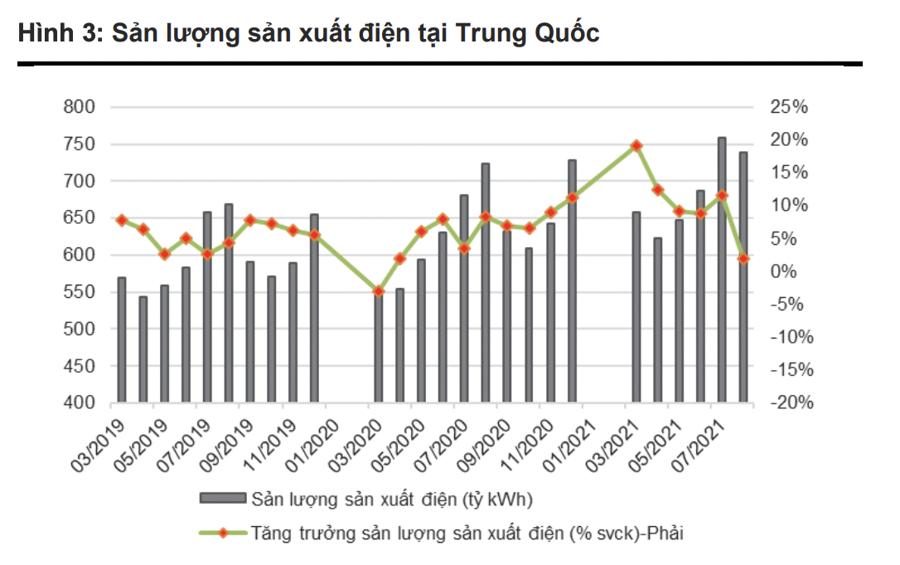 Trung Quốc khủng hoảng thiếu điện, nhiều doanh nghiệp sắt thép, xi măng Việt Nam hưởng lợi - Ảnh 1