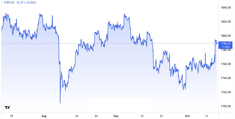 Diễn biến giá vàng thế giới trong 3 tháng qua. Đơn vị: USD/oz - Nguồn: Trading View.